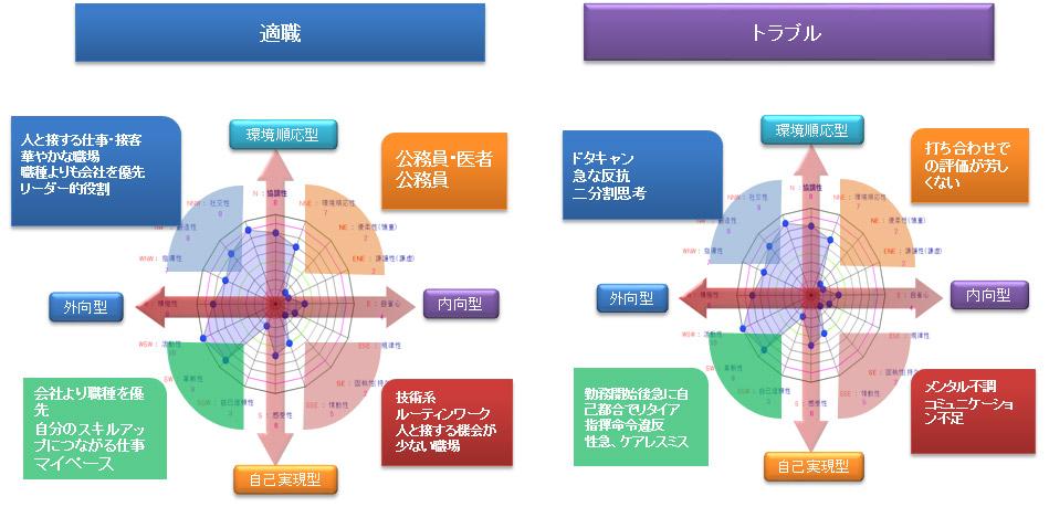 16角形の波形の読み取り傾向