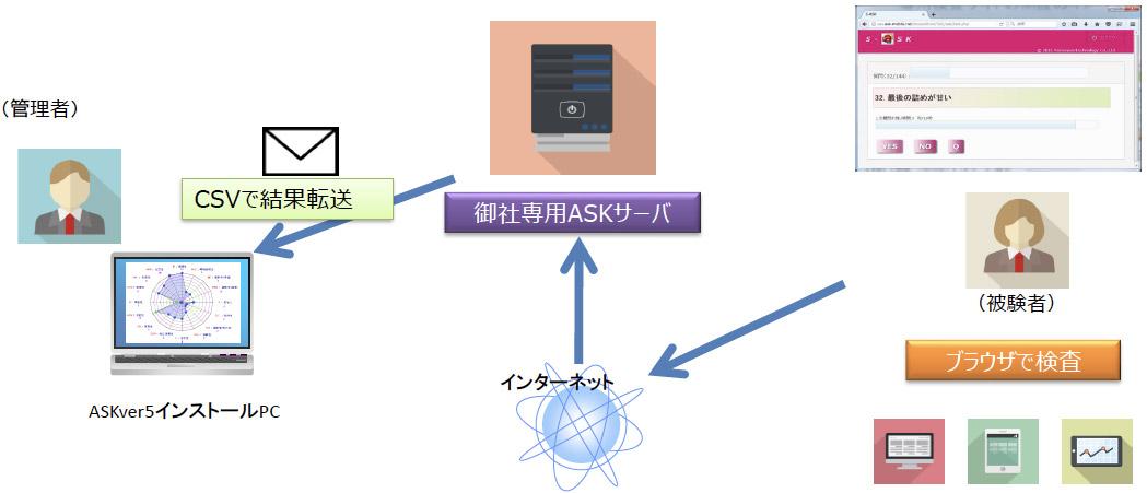 ASK_WEB